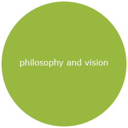 philosophy and vision